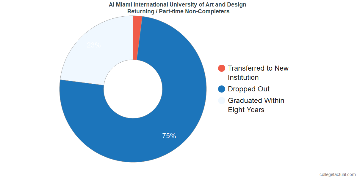 Non-completion rates for returning / part-time students at AI Miami International University of Art and Design