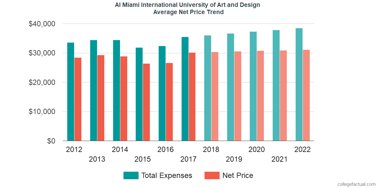 Average Net Price at AI Miami International University of Art and Design
