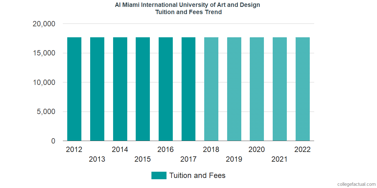 Tuition and Fees Trends at AI Miami International University of Art and Design