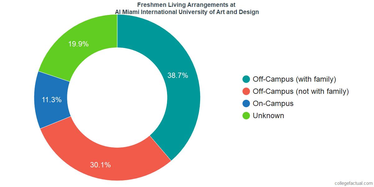 Freshmen Living Arrangements at AI Miami International University of Art and Design