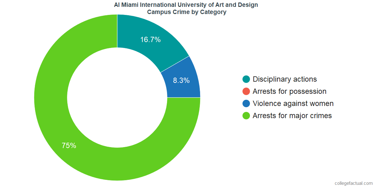 On-Campus Crime and Safety Incidents at AI Miami International University of Art and Design by Category