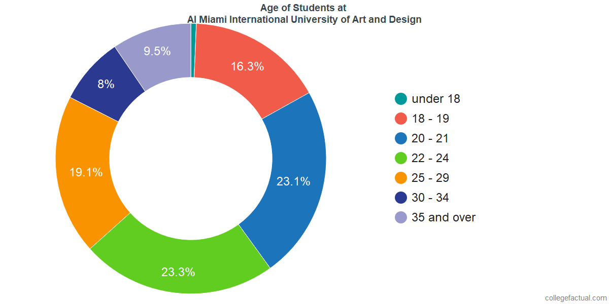 Age of Undergraduates at AI Miami International University of Art and Design