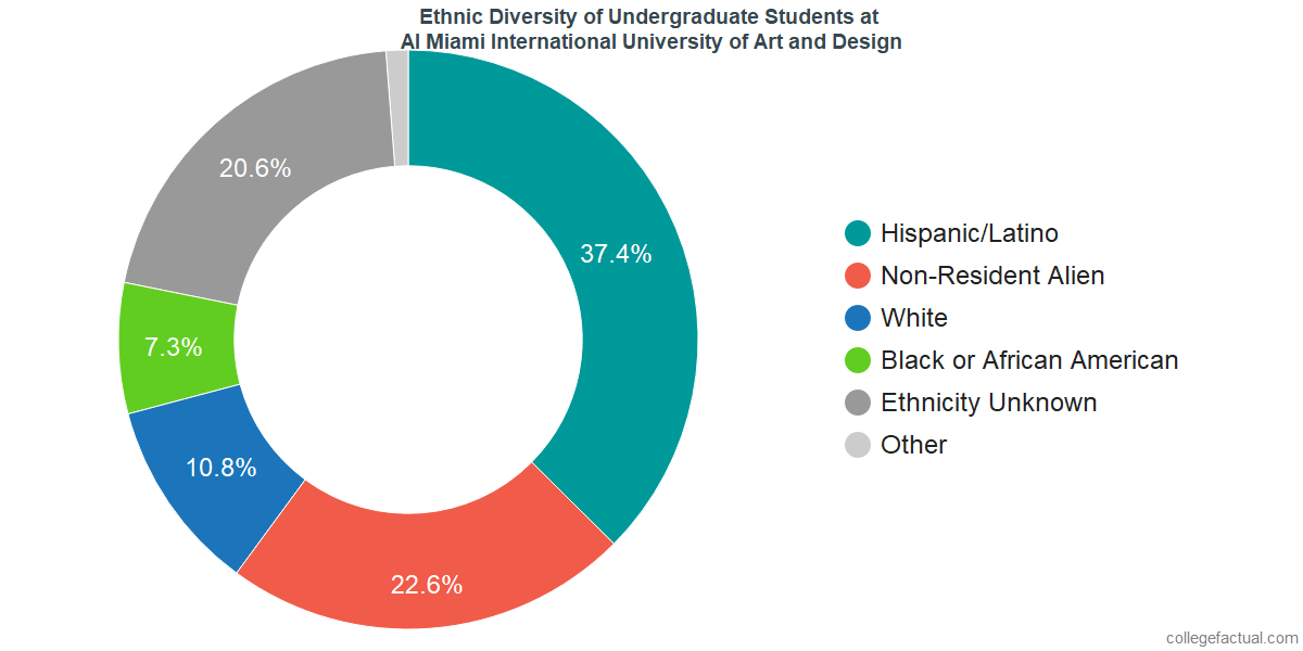 Ethnic Diversity of Undergraduates at AI Miami International University of Art and Design