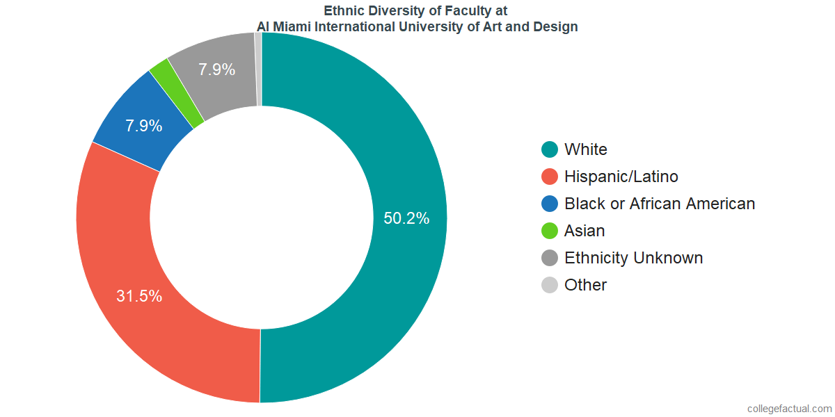 Ethnic Diversity of Faculty at AI Miami International University of Art and Design