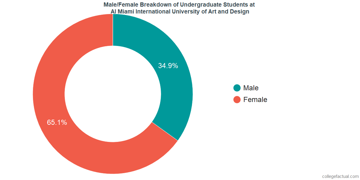 Male/Female Diversity of Undergraduates at AI Miami International University of Art and Design
