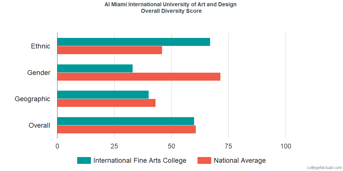 Overall Diversity at AI Miami International University of Art and Design