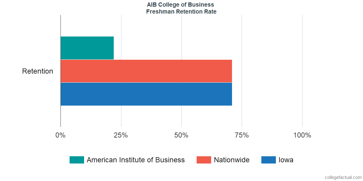 Freshman Retention Rate at AIB College of Business