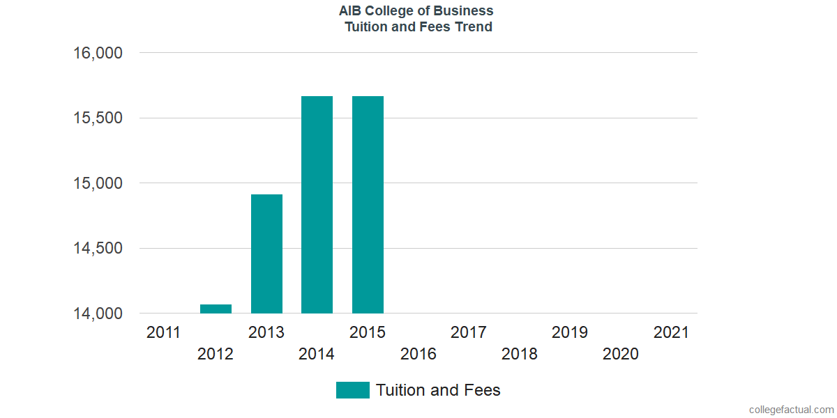 Tuition and Fees Trends at AIB College of Business