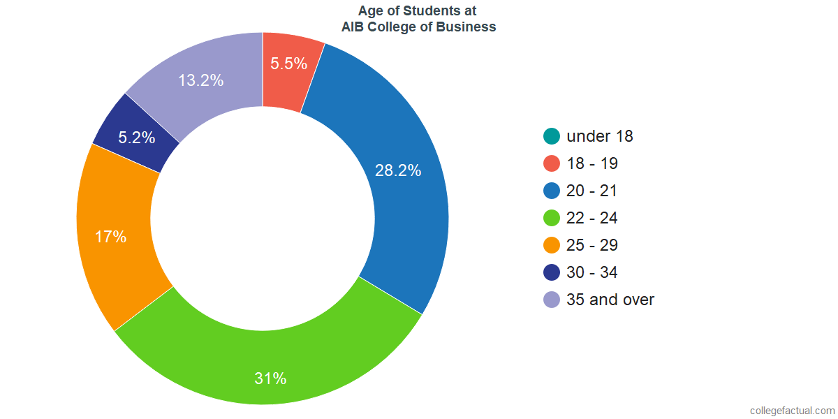 Age of Undergraduates at AIB College of Business