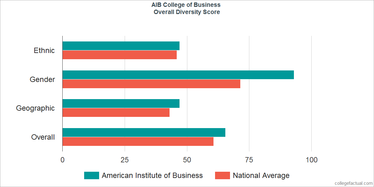 Overall Diversity at AIB College of Business