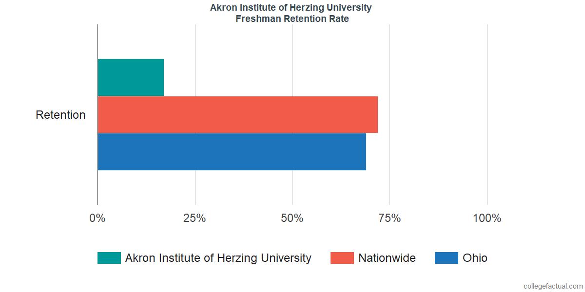 Freshman Retention Rate at Akron Institute of Herzing University