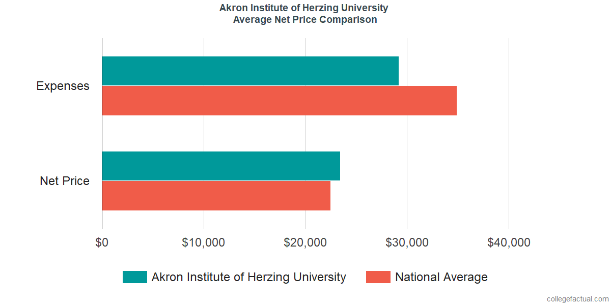 Net Price Comparisons at Akron Institute of Herzing University