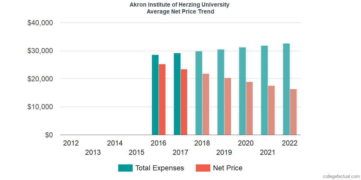 Average Net Price at Akron Institute of Herzing University