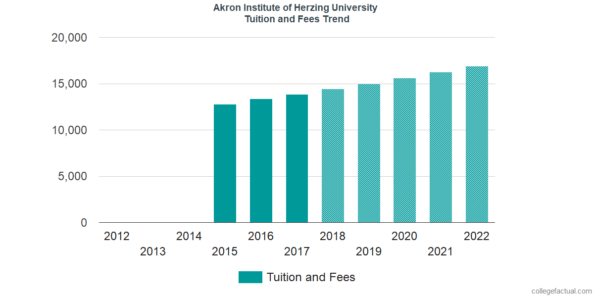 Tuition and Fees Trends at Akron Institute of Herzing University