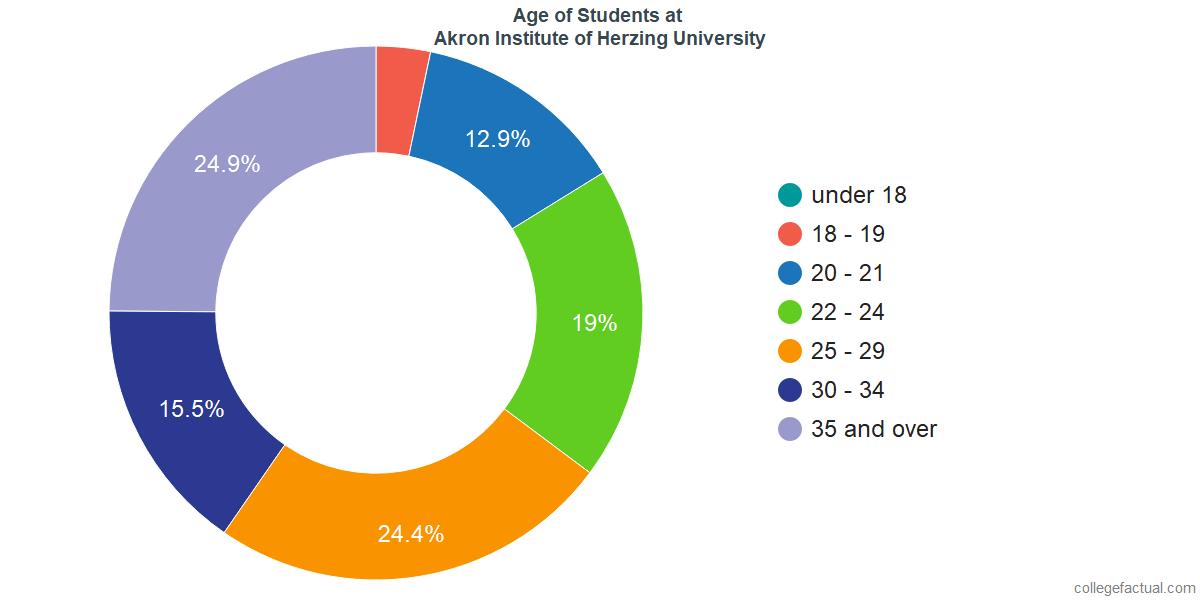 Age of Undergraduates at Akron Institute of Herzing University