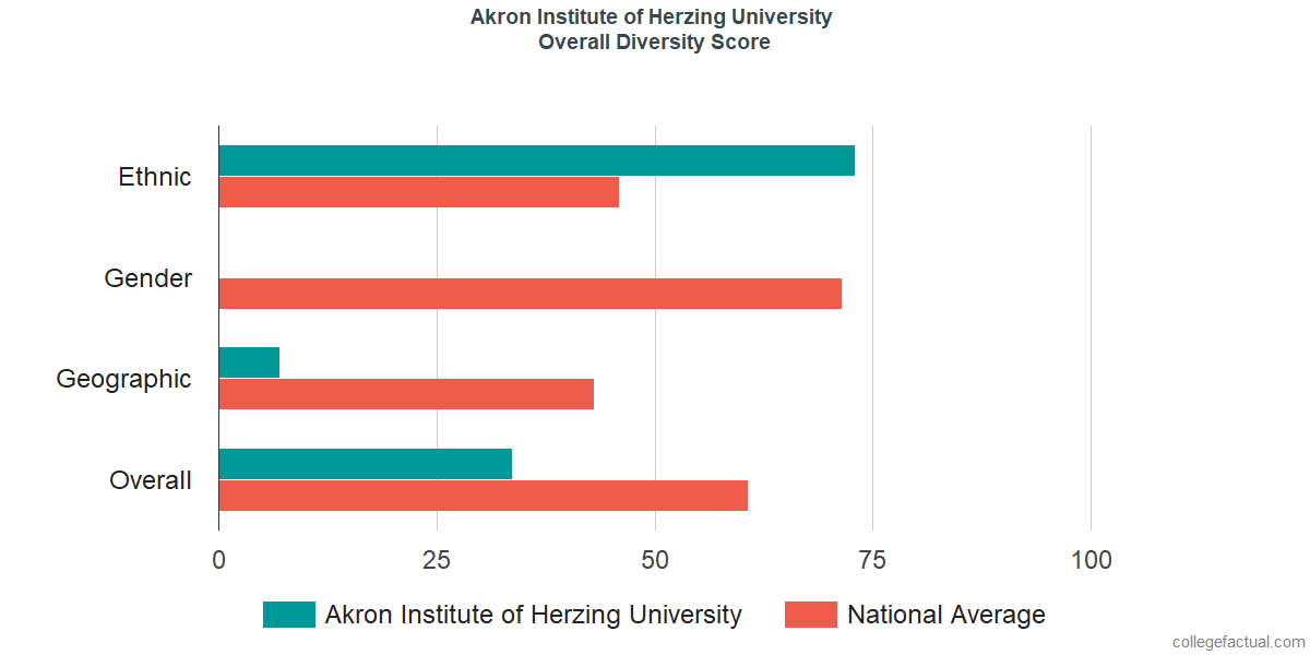 Overall Diversity at Herzing University - Akron
