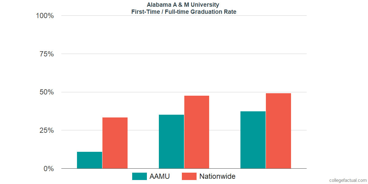 Graduation rates for first-time / full-time students at Alabama A & M University