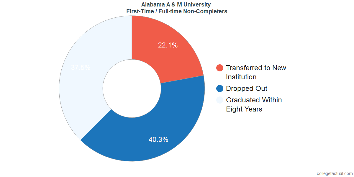 Non-completion rates for first-time / full-time students at Alabama A & M University