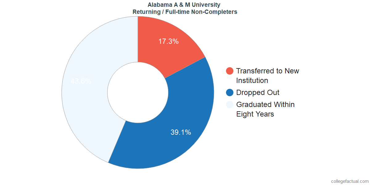 Non-completion rates for returning / full-time students at Alabama A & M University
