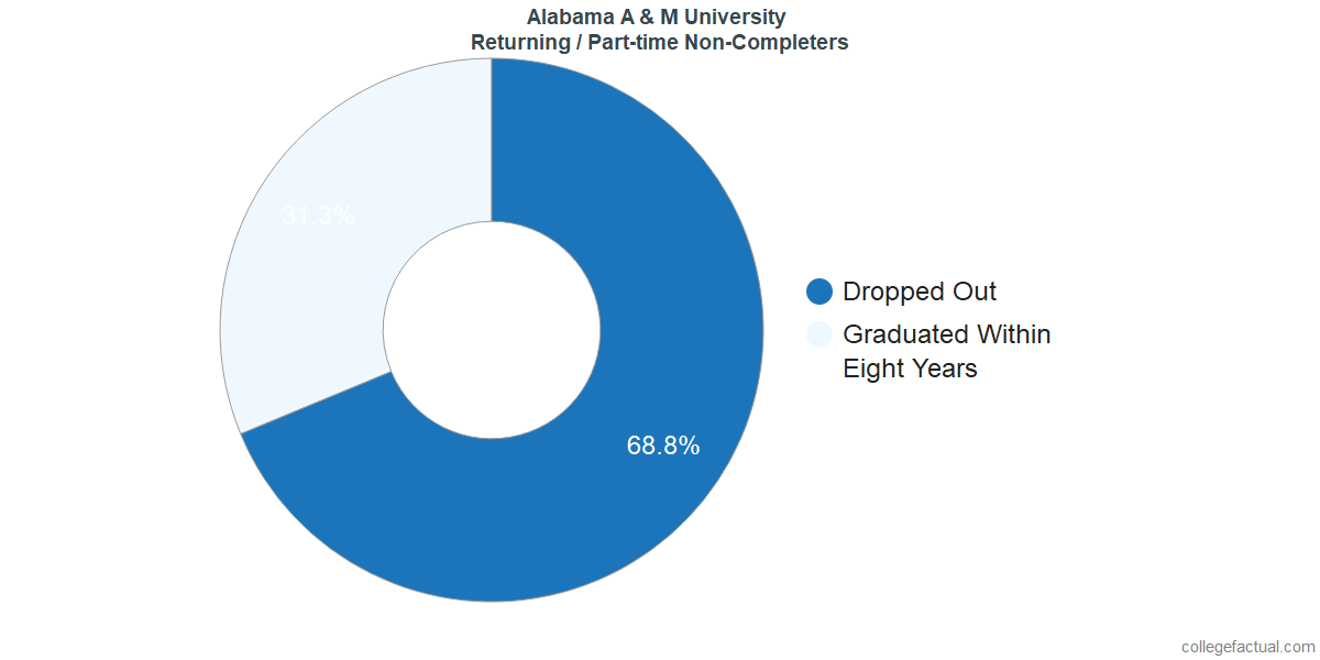 Non-completion rates for returning / part-time students at Alabama A & M University
