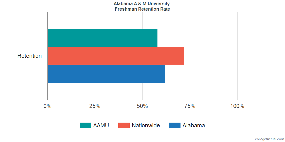 Freshman Retention Rate at Alabama A & M University