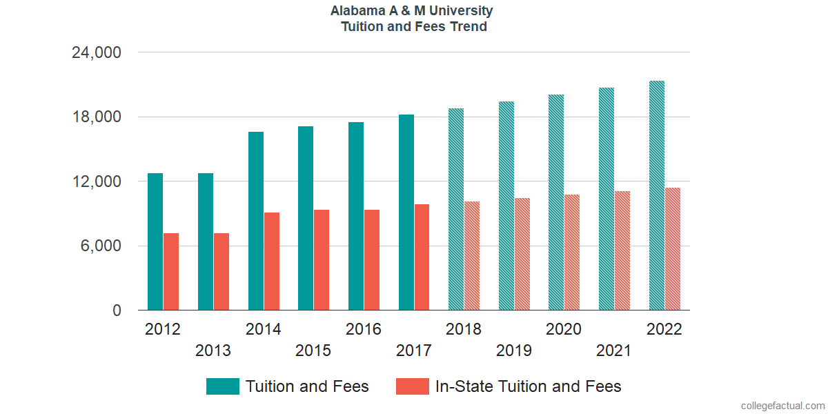 Tuition and Fees Trends at Alabama A & M University