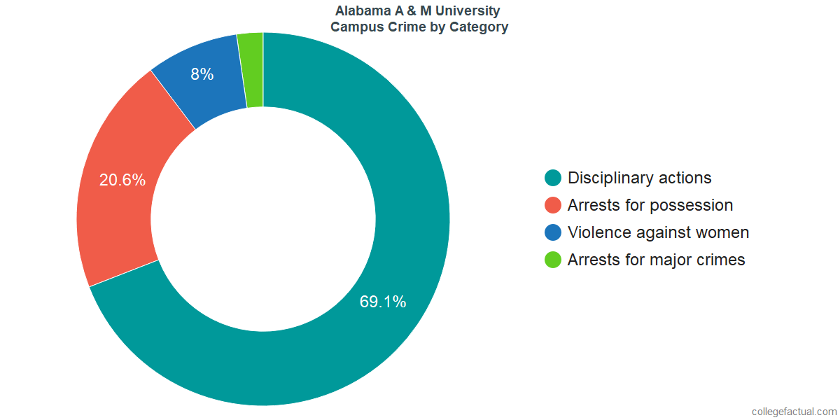 On-Campus Crime and Safety Incidents at Alabama A & M University by Category