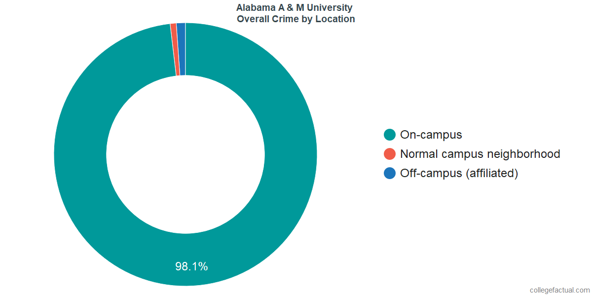 Overall Crime and Safety Incidents at Alabama A & M University by Location
