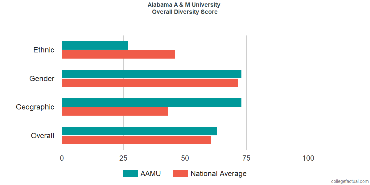 Overall Diversity at Alabama A & M University