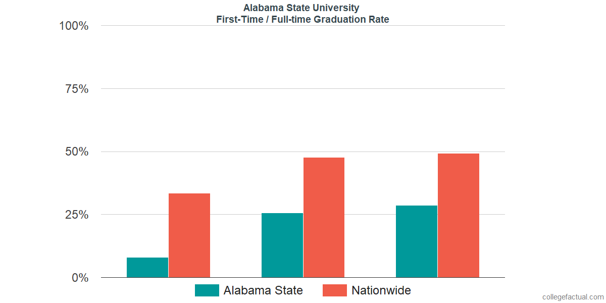 Graduation rates for first-time / full-time students at Alabama State University