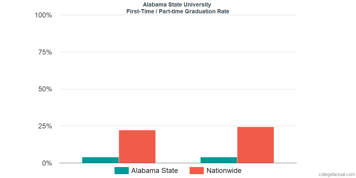Graduation rates for first-time / part-time students at Alabama State University