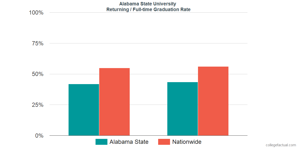 Graduation rates for returning / full-time students at Alabama State University