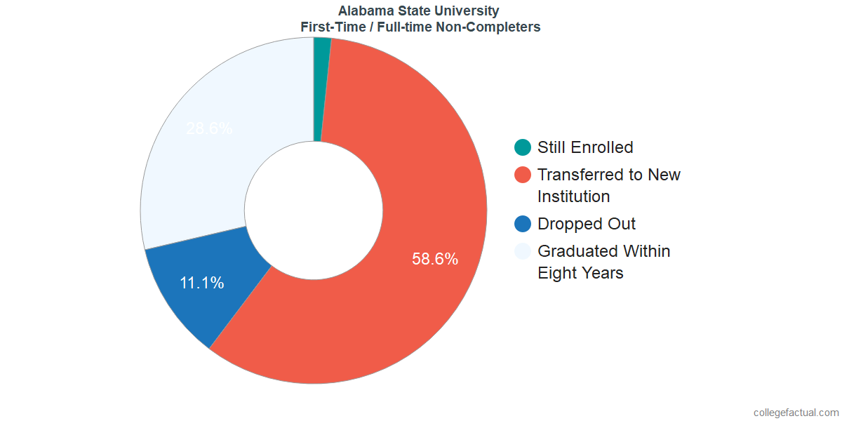 Non-completion rates for first-time / full-time students at Alabama State University