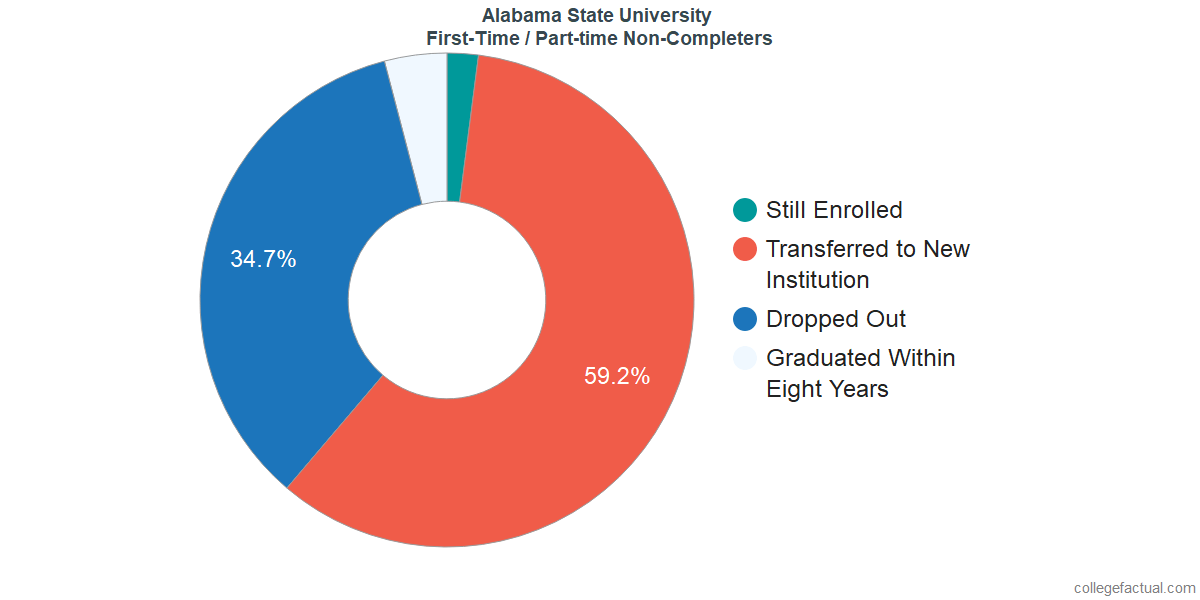 Non-completion rates for first-time / part-time students at Alabama State University