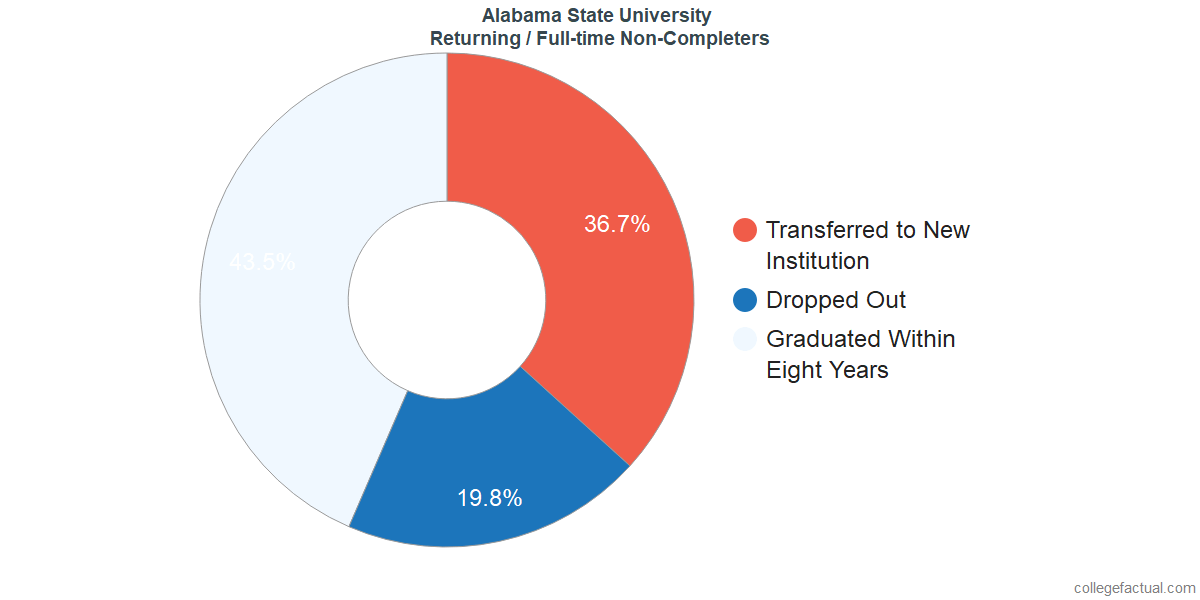 Non-completion rates for returning / full-time students at Alabama State University