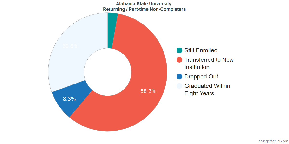 Non-completion rates for returning / part-time students at Alabama State University