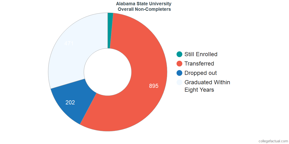 outcomes for students who failed to graduate from Alabama State University