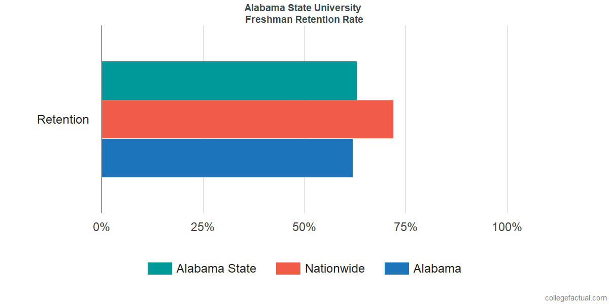 Freshman Retention Rate at Alabama State University
