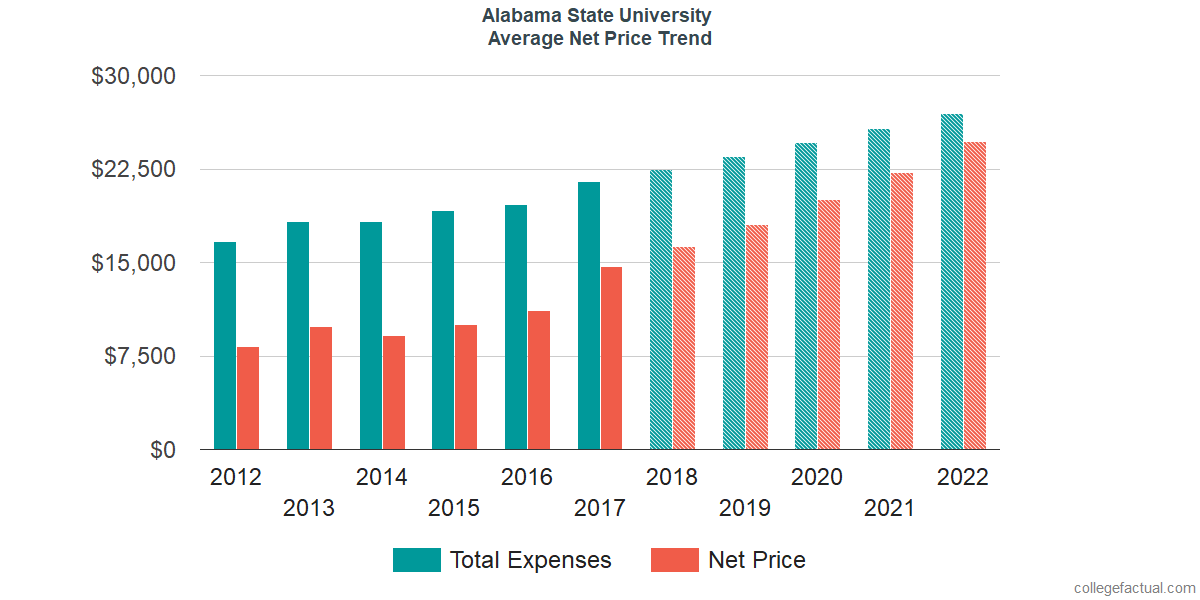 Average Net Price at Alabama State University