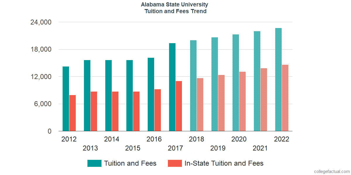 Tuition and Fees Trends at Alabama State University