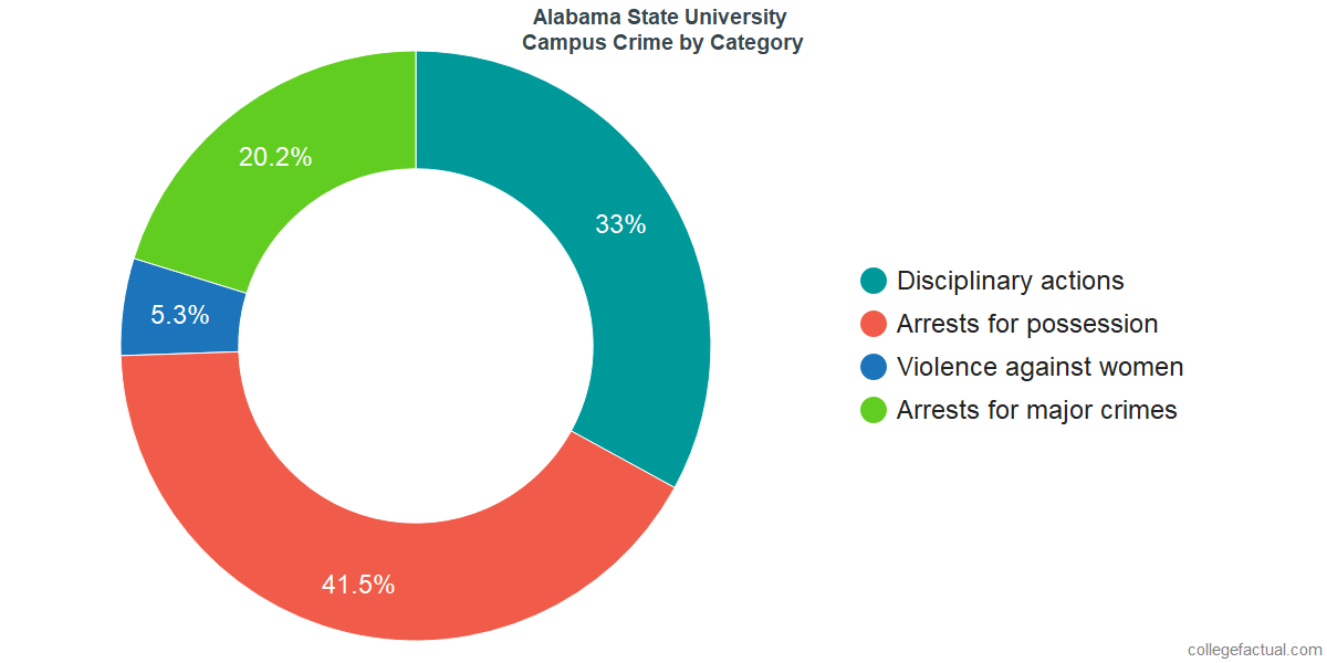 On-Campus Crime and Safety Incidents at Alabama State University by Category