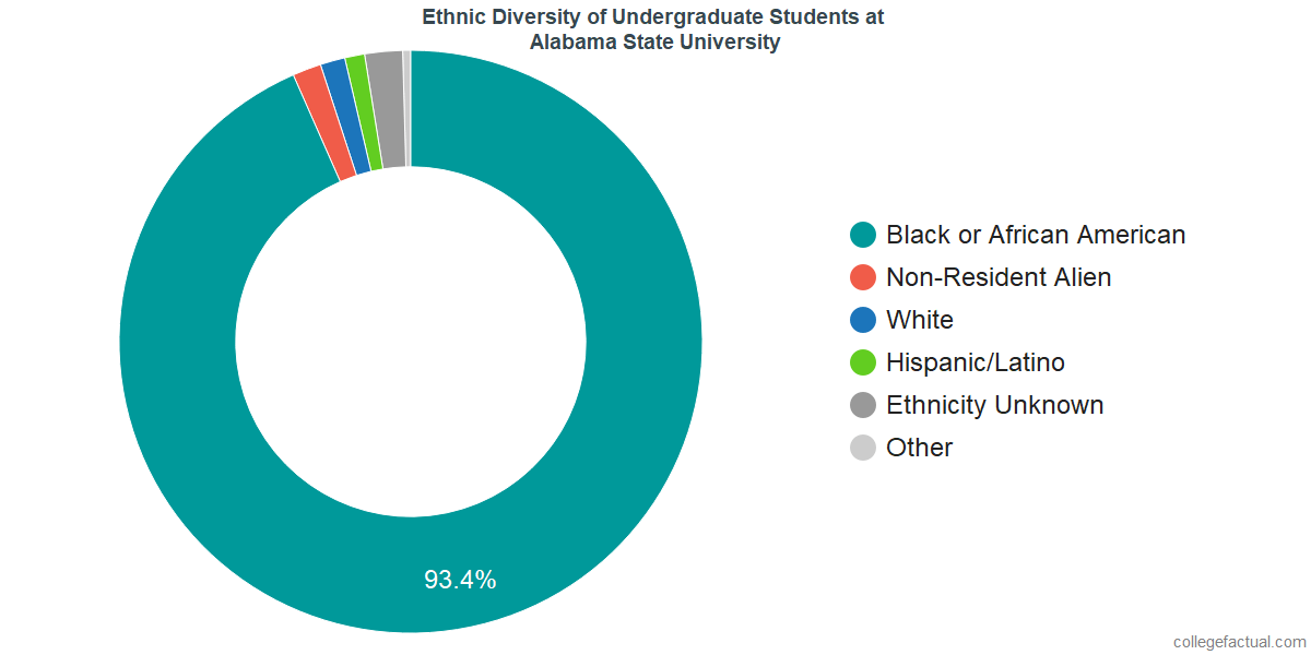 Ethnic Diversity of Undergraduates at Alabama State University