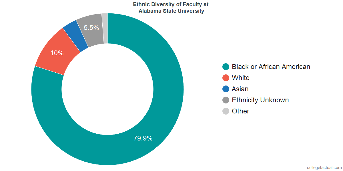 Ethnic Diversity of Faculty at Alabama State University
