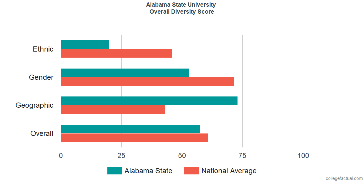 Overall Diversity at Alabama State University