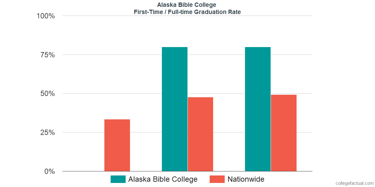 Graduation rates for first-time / full-time students at Alaska Bible College