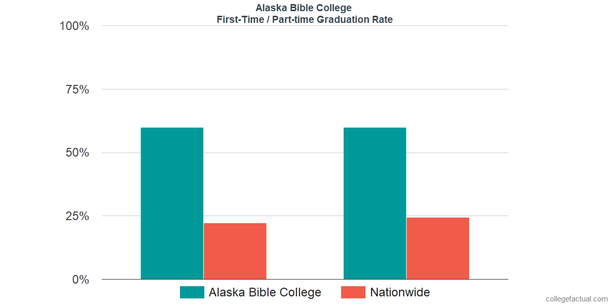 Graduation rates for first-time / part-time students at Alaska Bible College