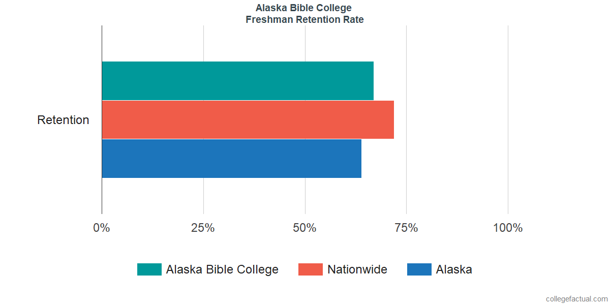 Freshman Retention Rate at Alaska Bible College