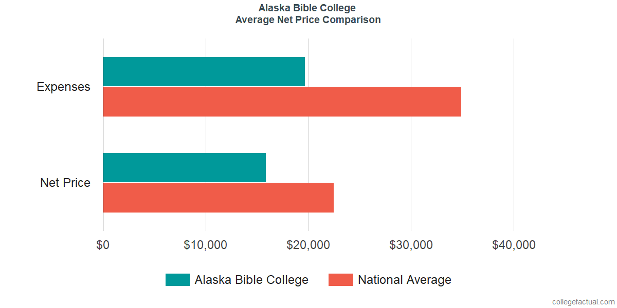 Net Price Comparisons at Alaska Bible College