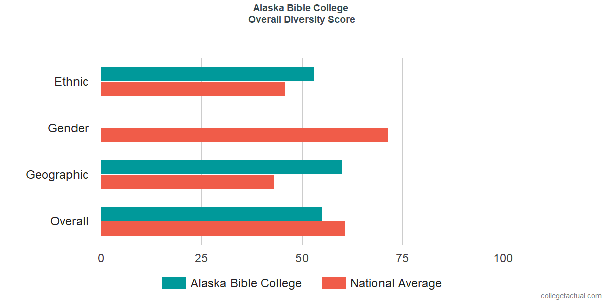 Overall Diversity at Alaska Bible College