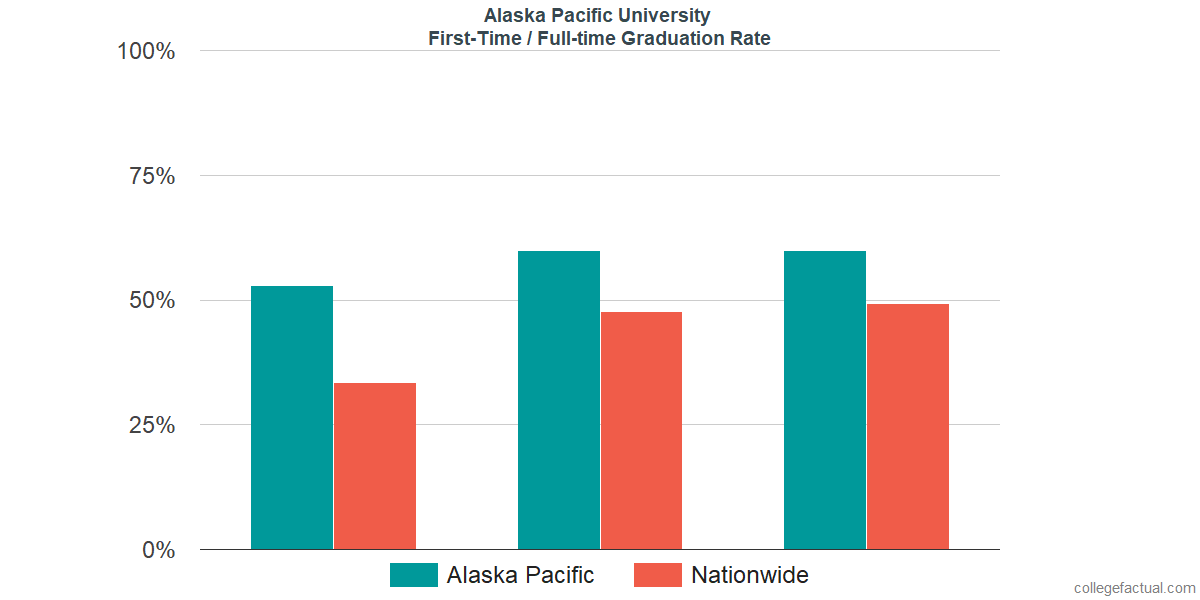 Graduation rates for first-time / full-time students at Alaska Pacific University